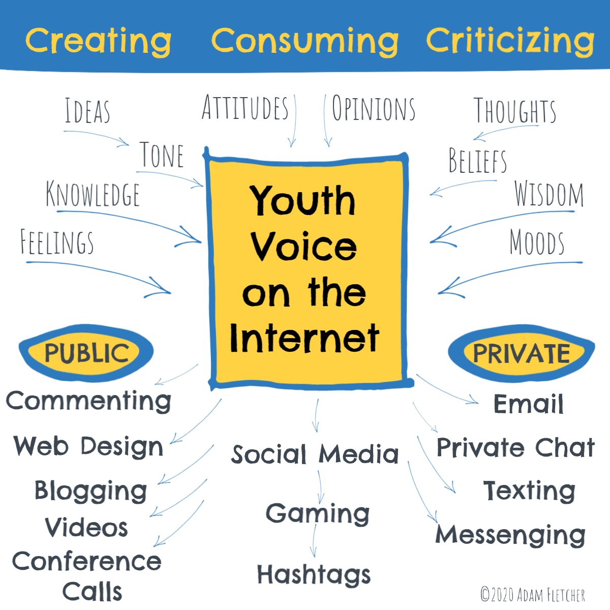 Youth Voice on the Internet